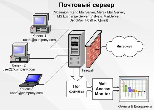Mail Сервер - фото 3